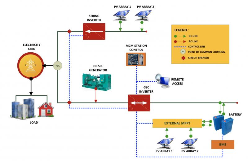 System Layout Minigrid